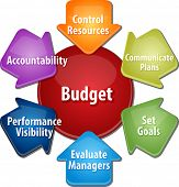 image of budget  - business strategy concept infographic diagram illustration of purposes of maintaining budget vector - JPG