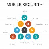 Mobile Security Infographic 10 Steps Concept.mobile Phishing, Spyware, Internet Security, Data Prote poster