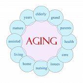Aging Circular Word Concept