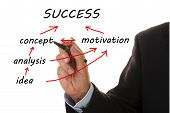 stock photo of business success  - business hand writes the way from idea to success on flowchart - JPG