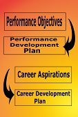 Charting Performance And Career Objectives