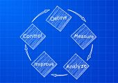 detailed illustration of a DMAIC (define, measure, analyze, improve, control) on blueprint pattern,