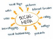 picture of  media  - Social media mind map with networking concept words - JPG