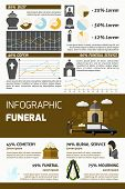 picture of burial  - Funeral infographics set with burial ceremony symbols and charts vector illustration - JPG
