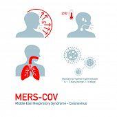 image of respiratory  - MERS  - JPG