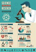 Research, Bio Technology and Science, Chemical laboratory infographic
