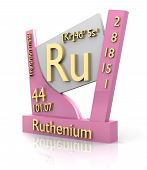 Ruthenium Form Periodic Table Of Elements - V2 poster