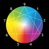 foto of personality  - Enneagram figure with numbers from one to nine concerning the nine types of personality around a rainbow gradient sphere - JPG