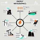 Energy infographics