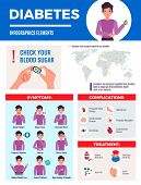 Diabetes Infographic Elements Poster With Global Prevalence Map Symptoms Complication Treatment Bloo poster