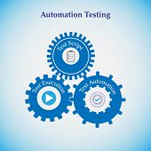 Concept Of Automation Testing, The Cogwheels In This Represents Various Process In Automation Testin poster