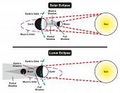 Solar and Lunar Eclipse Comparison Infographic Diagram with all parts including sun earth moon showi poster