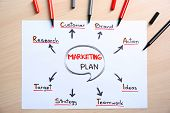 Paper sheet with marketing plan and felt pens on table poster