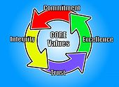 Ideal Core Values