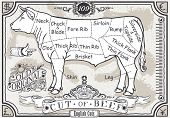 Vintage Pastel Page Of English Cut Of Beef