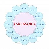 Yardwork Circular Word Concept