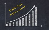 Black Chalk Board With Drawing Of Increasing Business Graph With Up Arrow And Inscription . poster
