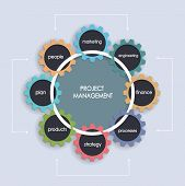 Project Management Business Plan