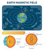 Earth Magnetic Field Scientific Vector Illustration Diagram With South, North Poles, Earth Rotation  poster
