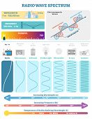 Electromagnetic Waves: Radio Wave Spectrum. Vector Illustration Diagram With Wavelength, Frequency,  poster