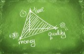balance between 3 important business concepts: time, money and quality