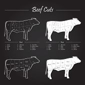 Beef cuts - blackboard