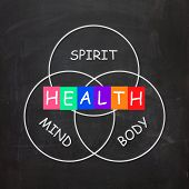 Health Of Spirit Mind And Body Means Mindfulness