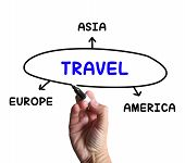 Travel Diagram Shows Trip To Europe Asia Or America
