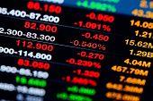 Anzeige der Börse Zitate