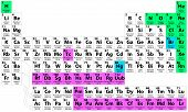 picture of periodic table elements  - Complete Periodic Table of the Elements - JPG