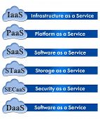 Cloud Computing Elements 1