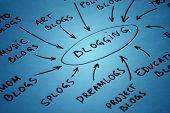 Blog Diagram
