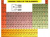 Periodic Table With Title