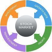 Stock Market Word Circle Concept