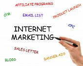 Elements Of Internet Marketing