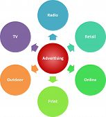 Advertising Media Business Diagram