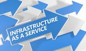 Infrastructure As A Service