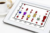 statistics or data analysis concept - a notched box plot on a digital tablet with a cup of coffee