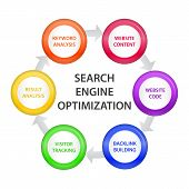 Circle With Seo Steps