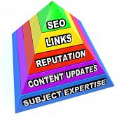 A pyramid illustrating the important aspects of SEO search engine optimization such as links, reputa