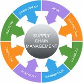 stock photo of upstream  - Supply Chain Management Word Circles Concept with great terms such as value upstream logistics and more - JPG