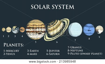 planets in solar