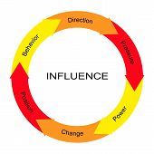 Influence Word Circle Concept