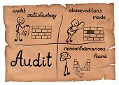 Old-fashioned Illustration Of Audit Checklist Process On A Parchment. poster