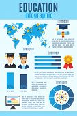 Education Flat Colorful Infographic With World Map And Bells On It Finish Education Computer Symbols poster