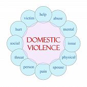 Domestic Violence Circular Word Concept