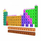 picture of periodic table elements  - The periodic table is a tabular arrangement of the chemical elements - JPG