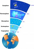Atmosphere of Earth is a layer