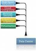 Plug rede segurança Software Cloud Computing virtualização em um centro de dados