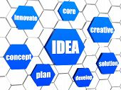 Idea And Concept Words In Blue Hexagons